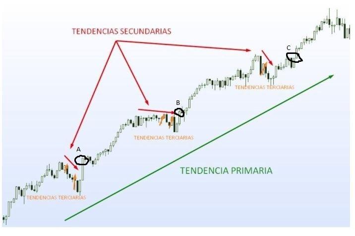 la teoria de Dow