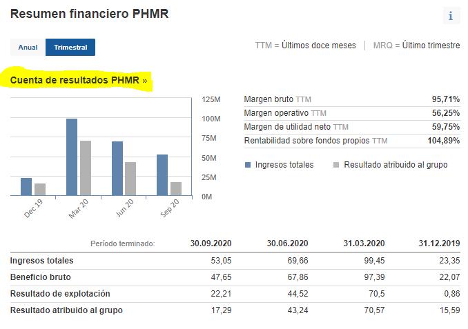 Cuenta de resultados Pharmamar