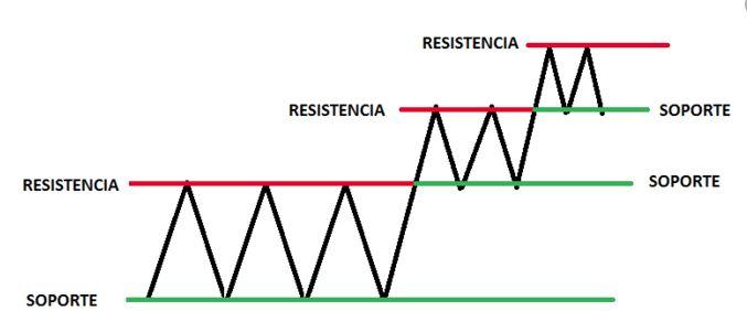 soportes y resistencias en bolsa